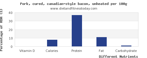 chart to show highest vitamin d in bacon per 100g